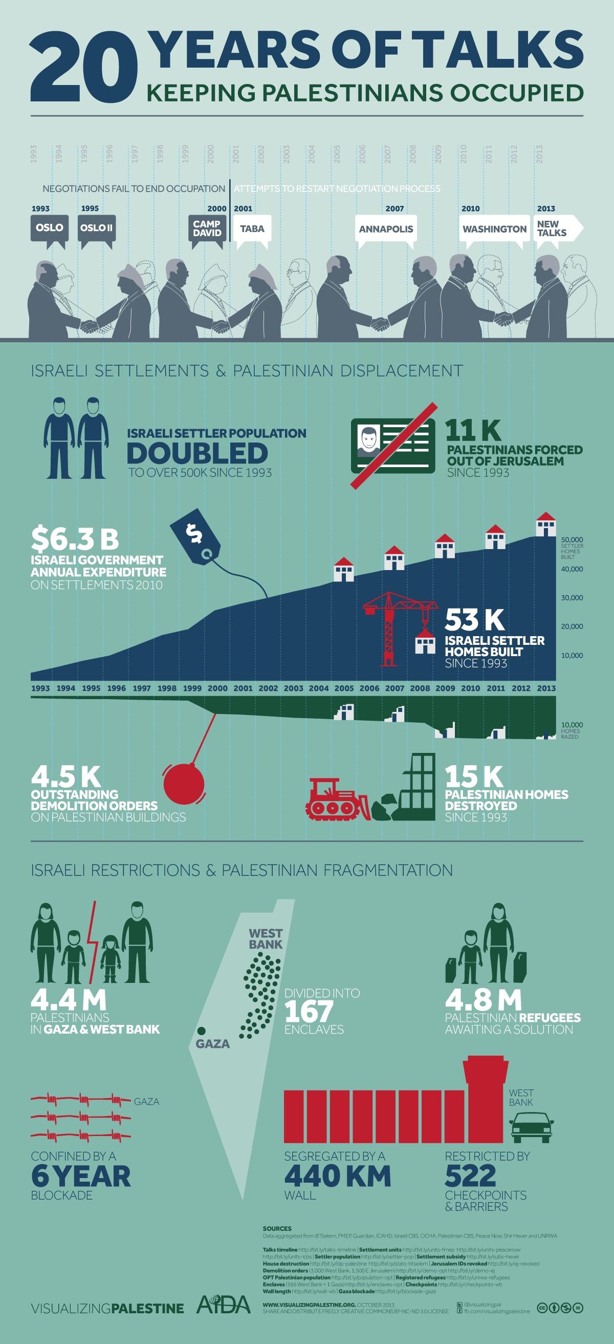 Sejarah konflik Palestina-Israel